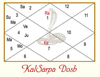 Kalsarp Dosh image.grahnakshatra