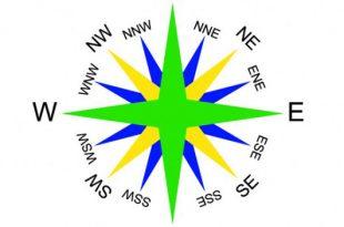 Importance of direction of vastu image.grahnakshatra