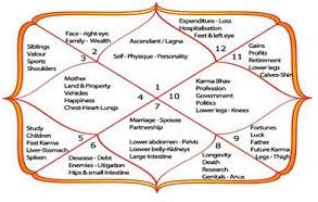 Kundali Bhav.grahnakshatra.com