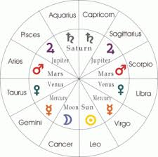 Nine planets of planets in vedic astrology .grahnakshatra.com