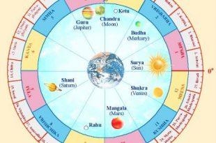 9 Grah-Planet